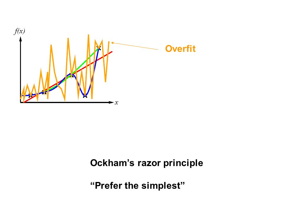 "Overfit Ockham's razor principle ""Prefer the simplest"""