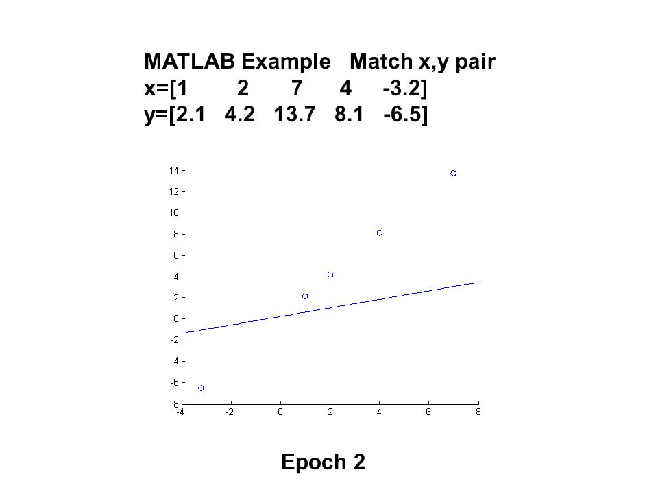 MATLAB Example Match x,y pair x=[1 2 7 4 -3.2] y=[2.1 4.2 13.7 8.1 -6.5] Epoch 2