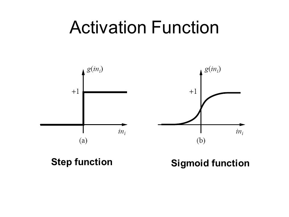 Activation Function Step function Sigmoid function
