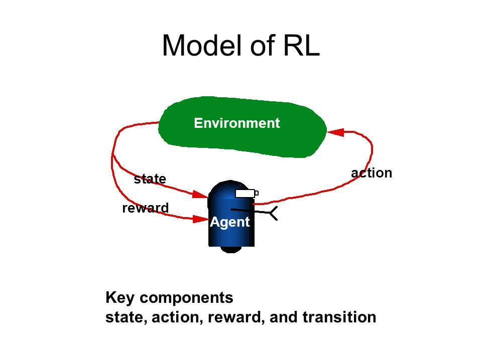 Model of RL Environment action state reward Agent Key components state, action, reward, and transition