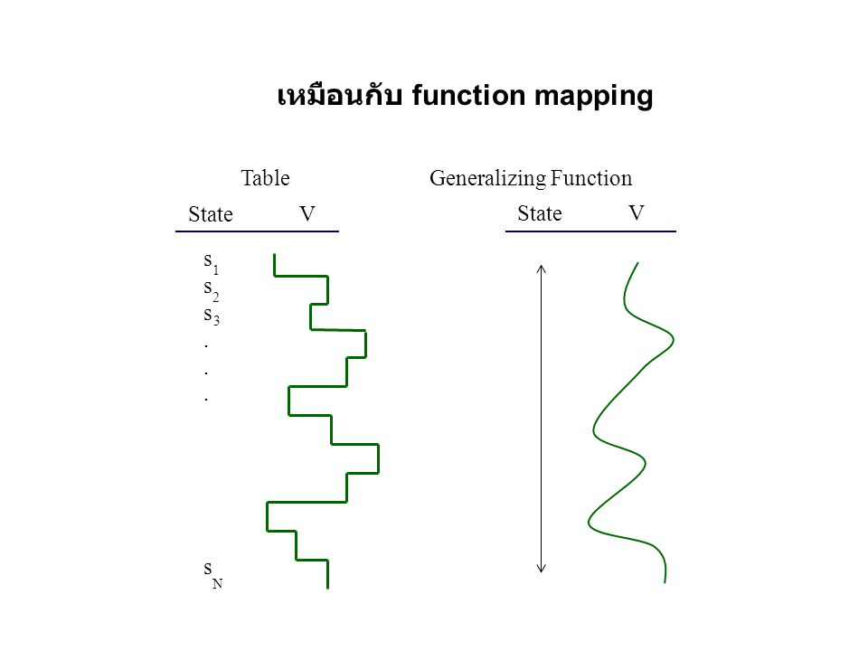 Table Generalizing Function State V sss...ssss...s 1 2 3 N เหมือนกับ function mapping