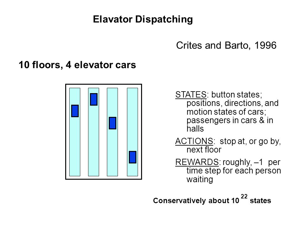 10 floors, 4 elevator cars STATES: button states; positions, directions, and motion states of cars; passengers in cars & in halls ACTIONS: stop at, or