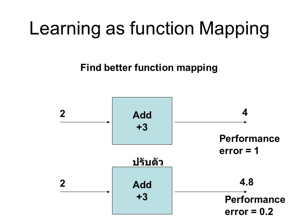 Learning as function Mapping Find better function mapping Add +3 2 4 Add +3 2 4.8 Performance error = 1 Performance error = 0.2 ปรับตัว