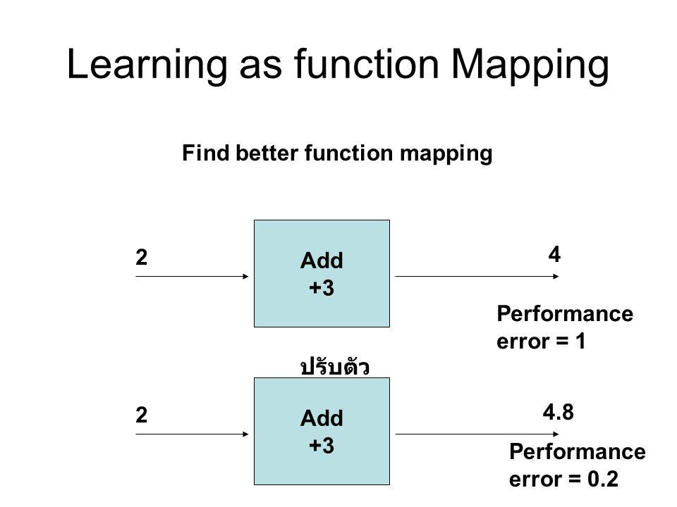 Multilayer Neural Network มี hidden layers เพิ่มเข้ามา Learn ด้วย Back-Propagation Algorithm