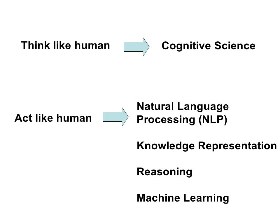 Think like human Cognitive Science Act like human Natural Language Processing (NLP) Knowledge Representation Reasoning Machine Learning