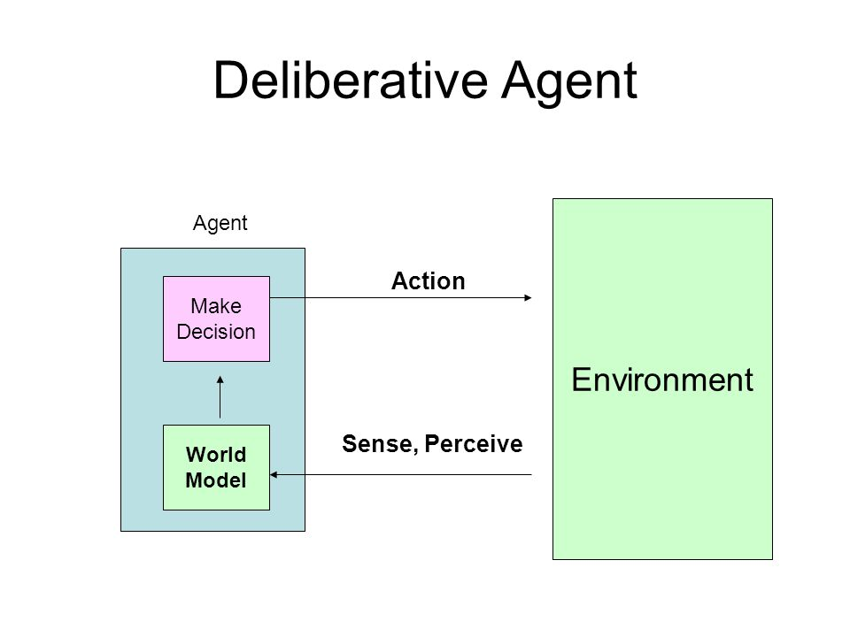 Deliberative Agent Environment Action Sense, Perceive Make Decision Agent World Model
