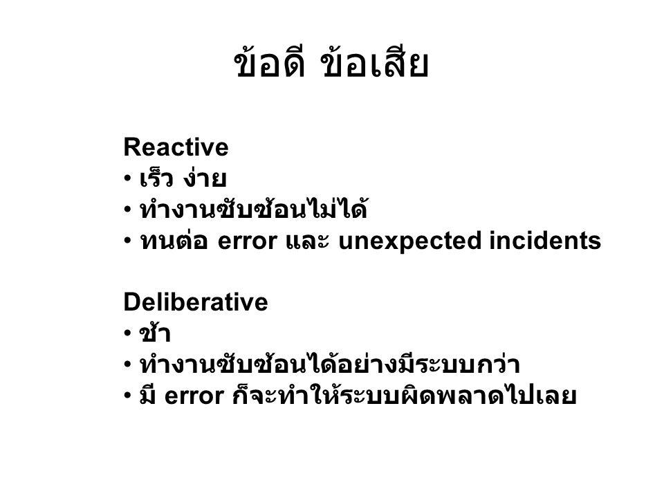 ข้อดี ข้อเสีย Reactive เร็ว ง่าย ทำงานซับซ้อนไม่ได้ ทนต่อ error และ unexpected incidents Deliberative ช้า ทำงานซับซ้อนได้อย่างมีระบบกว่า มี error ก็จะ