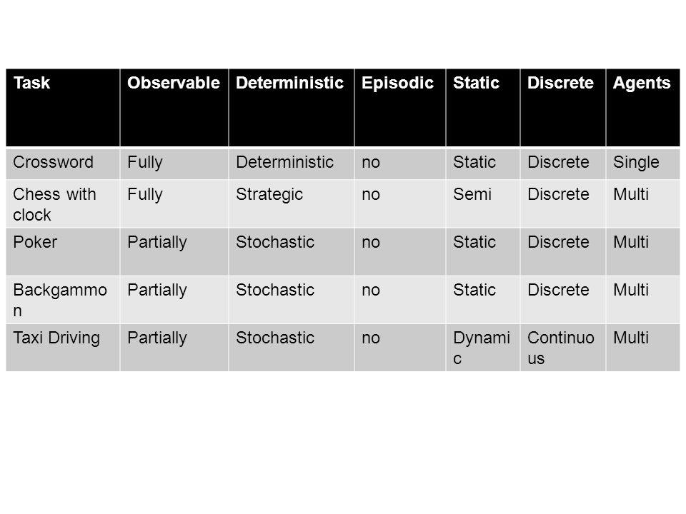 TaskObservableDeterministicEpisodicStaticDiscreteAgents CrosswordFullyDeterministicnoStaticDiscreteSingle Chess with clock FullyStrategicnoSemiDiscret