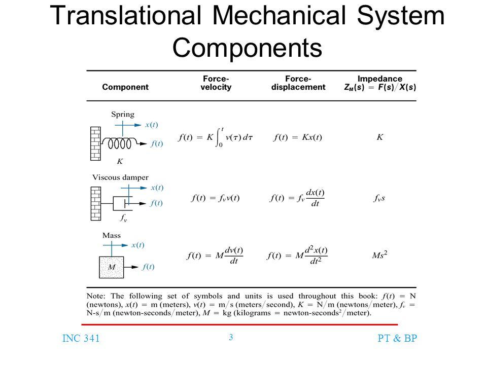 INC 341 4 PT & BP Example Input คือแรง f(t)Output คือระยะทาง x(t)