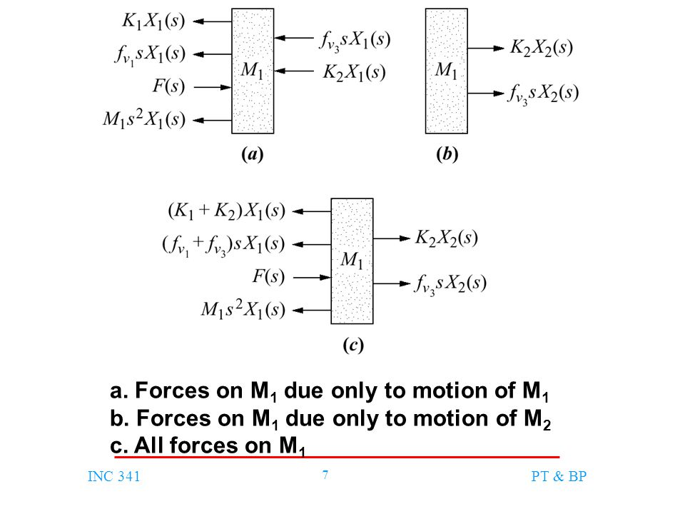 INC 341 8 PT & BP a.Forces on M 2 due only to motion of M 2 b.