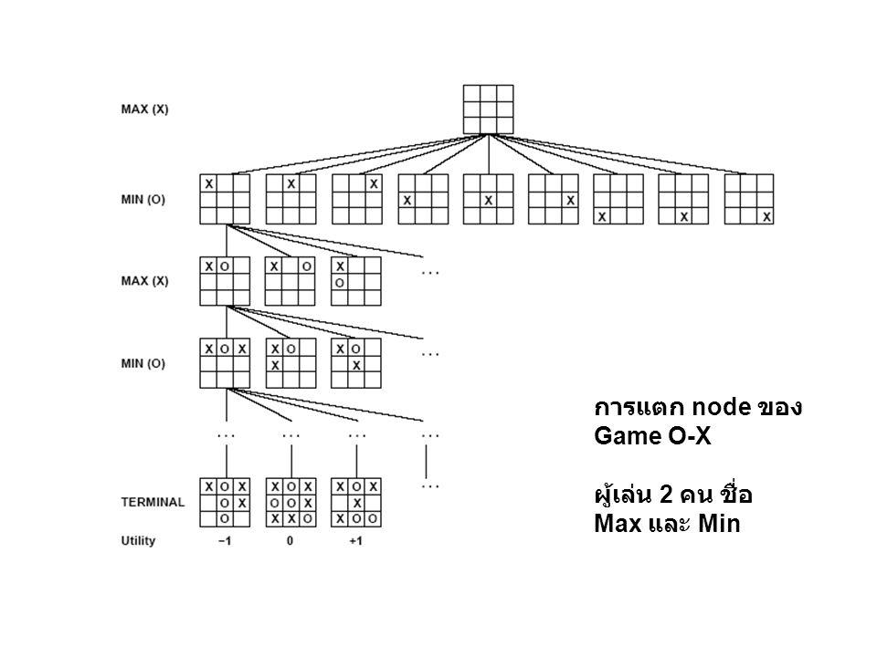 Minimax Algorithm สมมติว่าที่ depth = 2 เป็น terminal states ทั้งหมด