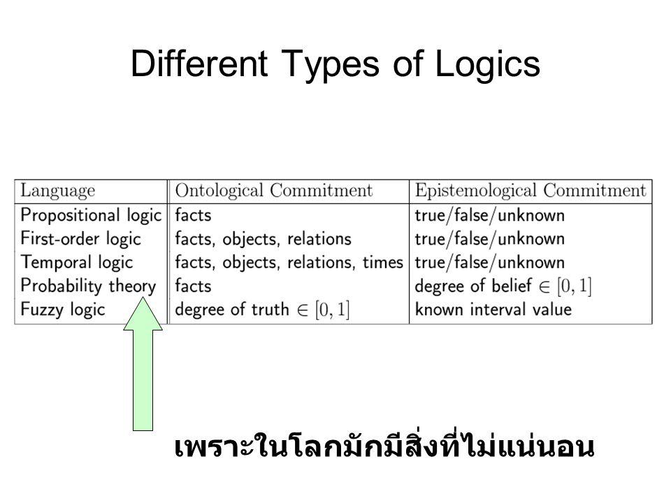 Different Types of Logics เพราะในโลกมักมีสิ่งที่ไม่แน่นอน