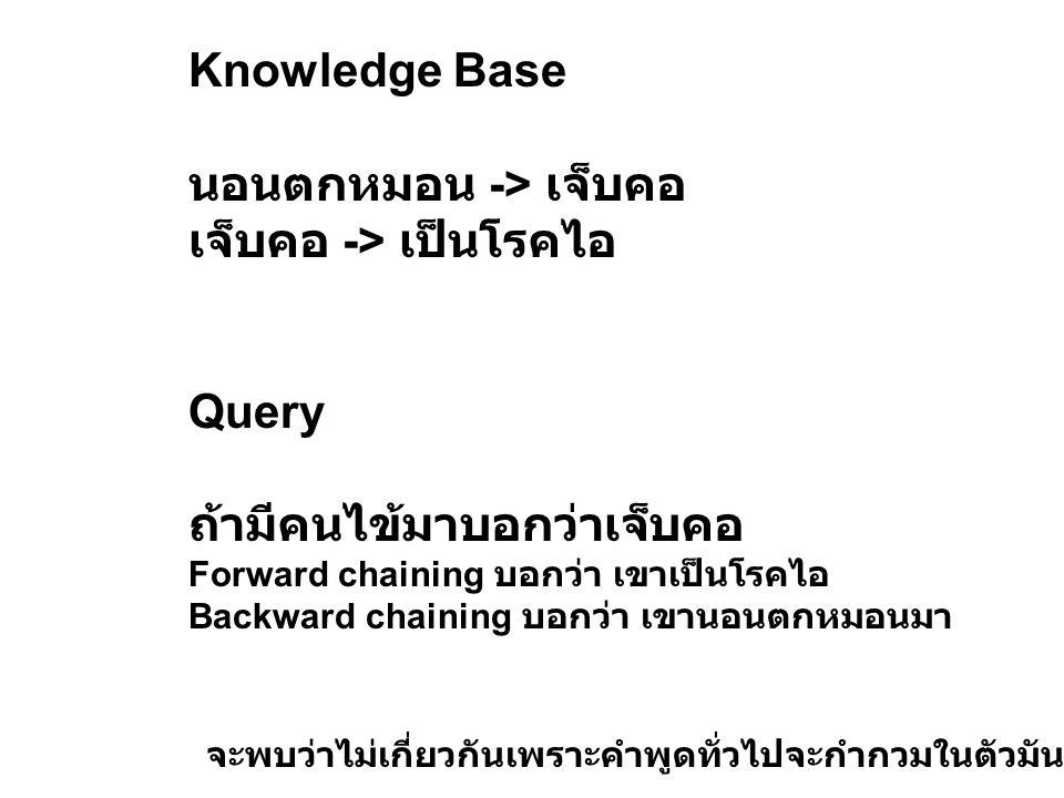 Knowledge Base นอนตกหมอน -> เจ็บคอ เจ็บคอ -> เป็นโรคไอ Query ถ้ามีคนไข้มาบอกว่าเจ็บคอ Forward chaining บอกว่า เขาเป็นโรคไอ Backward chaining บอกว่า เข