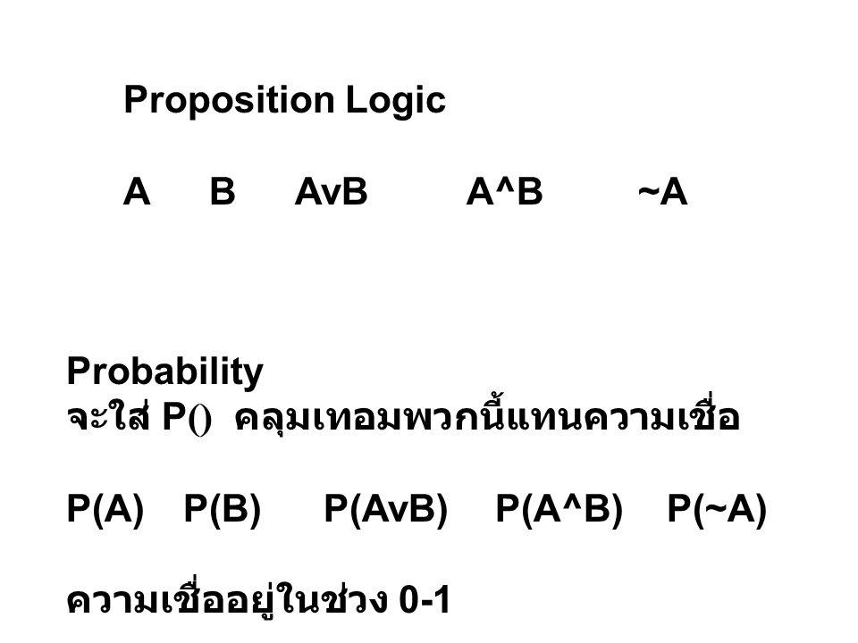 Proposition Logic ABAvBA^B~A Probability จะใส่ P () คลุมเทอมพวกนี้แทนความเชื่อ P(A) P(B)P(AvB)P(A^B)P(~A) ความเชื่ออยู่ในช่วง 0-1