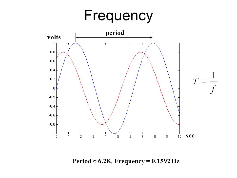 Frequency sec volts Period ≈ 6.28, Frequency = 0.1592 Hz period