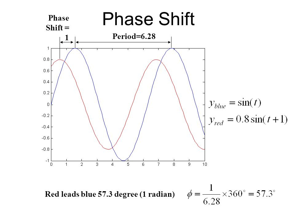 Phase Shift Period=6.28 Phase Shift = 1 Red leads blue 57.3 degree (1 radian)