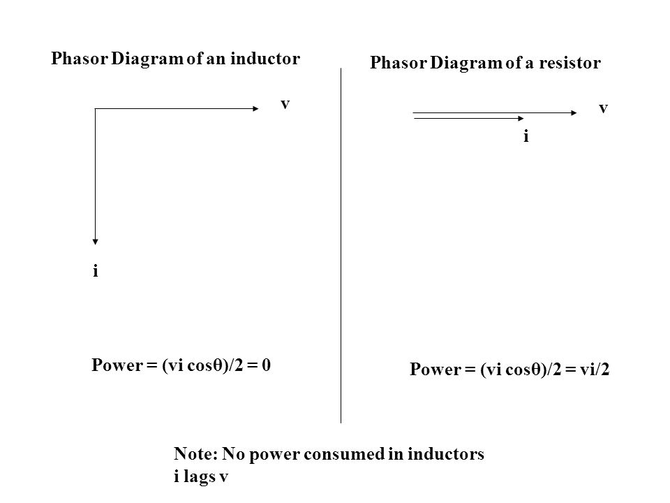 Phasor Diagram of an inductor v i Power = (vi cosθ)/2 = 0 Phasor Diagram of a resistor v i Power = (vi cosθ)/2 = vi/2 Note: No power consumed in inductors i lags v