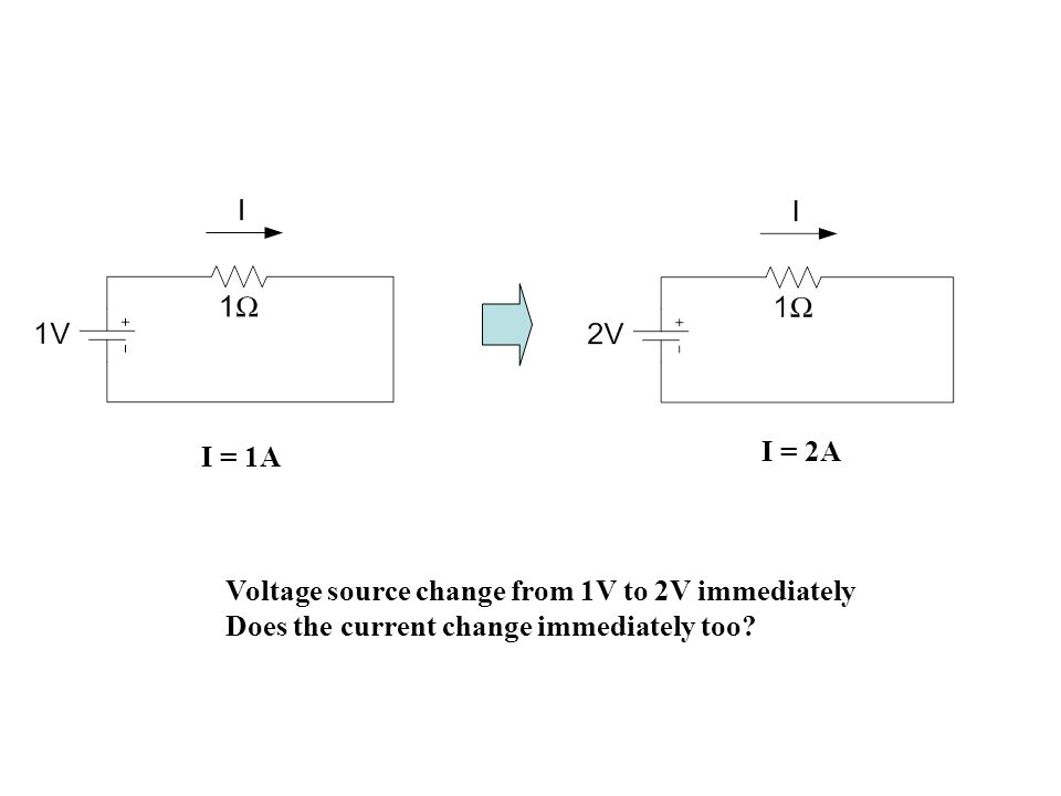 I = 1A I = 2A Voltage source change from 1V to 2V immediately Does the current change immediately too?