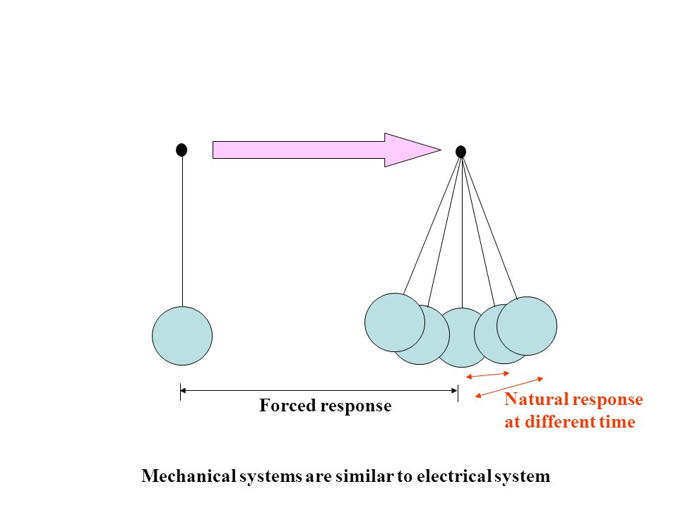 Forced response Natural response at different time Mechanical systems are similar to electrical system