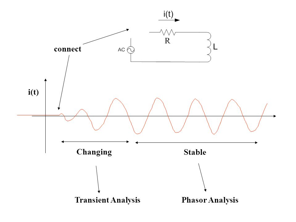 connect i(t) Stable Changing Transient Analysis Phasor Analysis