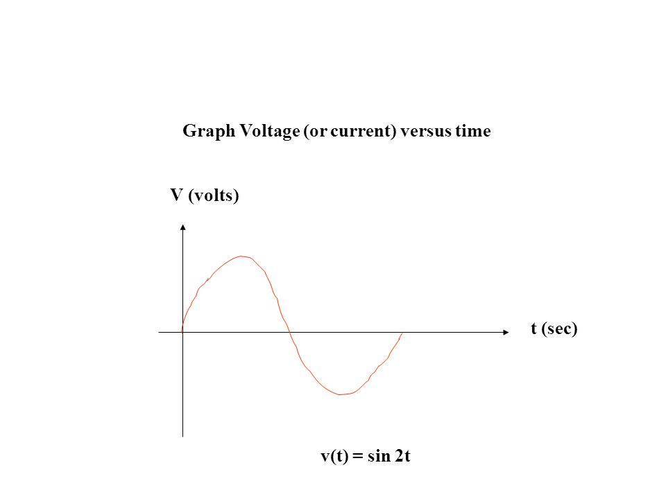 Graph Voltage (or current) versus time V (volts) t (sec) v(t) = sin 2t