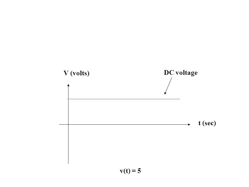 V (volts) t (sec) DC voltage v(t) = 5