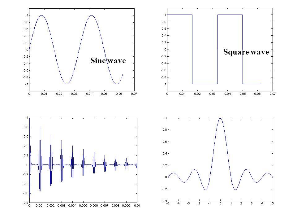 Sine wave Square wave