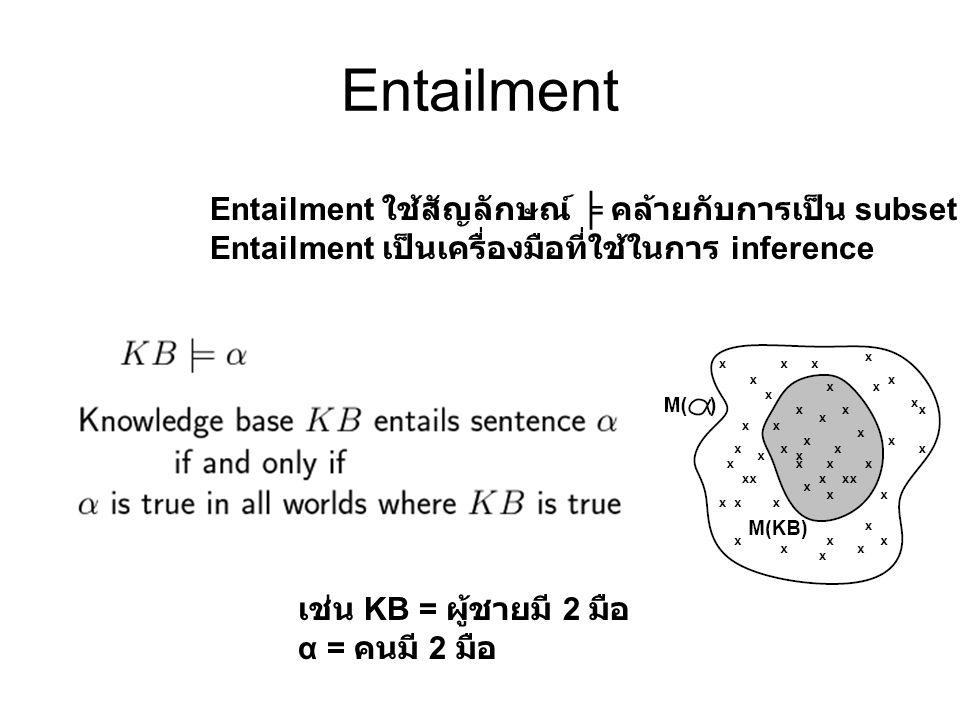 Entailment Entailment ใช้สัญลักษณ์ ╞ คล้ายกับการเป็น subset Entailment เป็นเครื่องมือที่ใช้ในการ inference เช่น KB = ผู้ชายมี 2 มือ α = คนมี 2 มือ