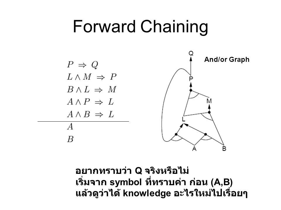 Forward Chaining อยากทราบว่า Q จริงหรือไม่ เริ่มจาก symbol ที่ทราบค่า ก่อน (A,B) แล้วดูว่าได้ knowledge อะไรใหม่ไปเรื่อยๆ And/or Graph
