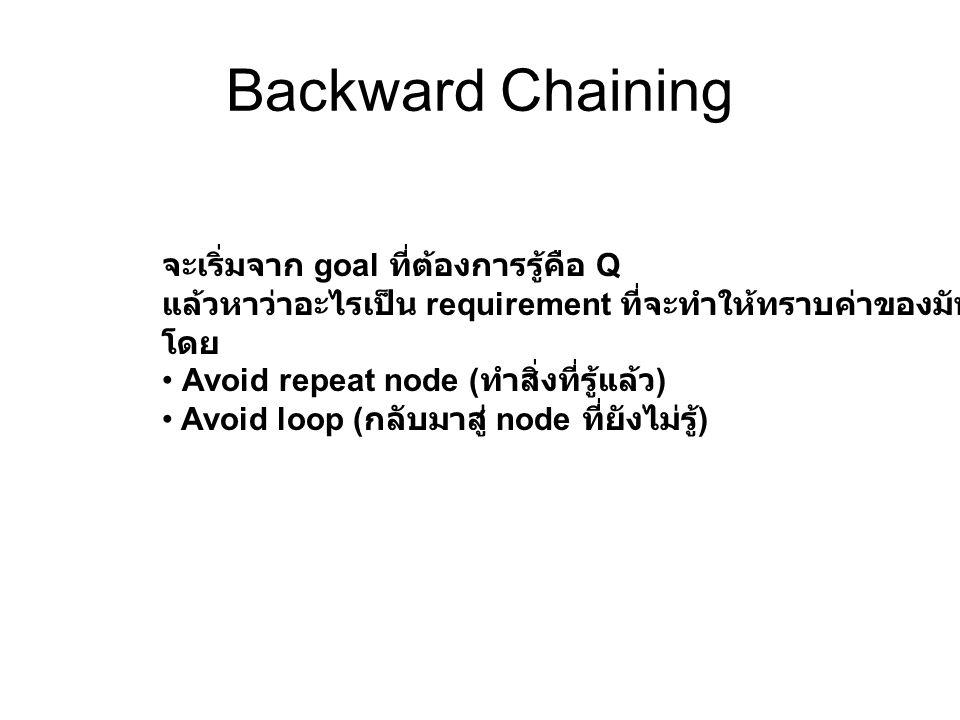 Backward Chaining จะเริ่มจาก goal ที่ต้องการรู้คือ Q แล้วหาว่าอะไรเป็น requirement ที่จะทำให้ทราบค่าของมันไปเรื่อยๆ โดย Avoid repeat node ( ทำสิ่งที่ร