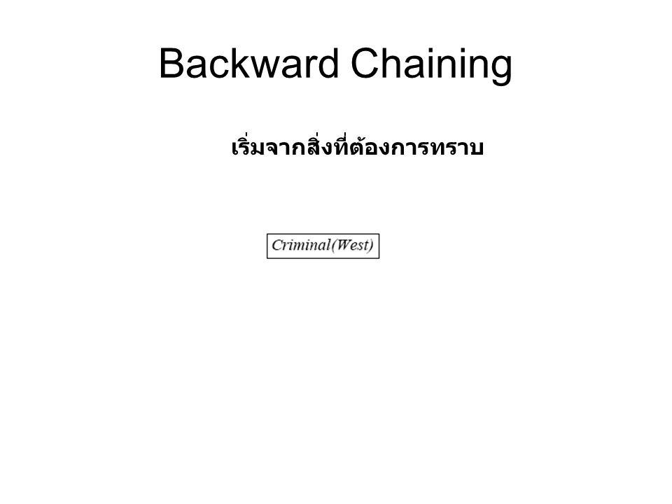 Backward Chaining เริ่มจากสิ่งที่ต้องการทราบ