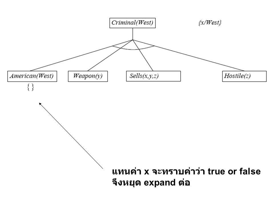 แทนค่า x จะทราบค่าว่า true or false จึงหยุด expand ต่อ