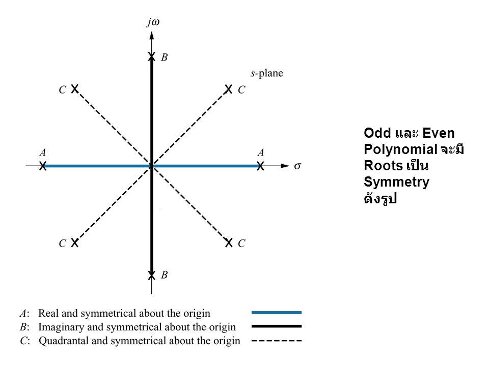 Odd และ Even Polynomial จะมี Roots เป็น Symmetry ดังรูป