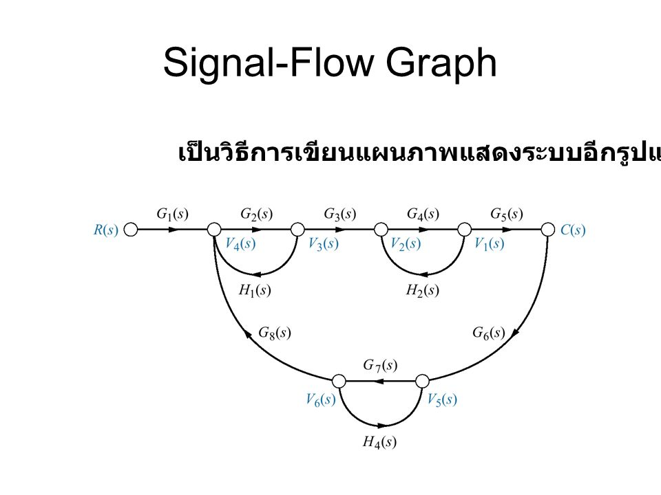 Block Diagram Symbols Signal- Flow Graph Symbols Transfer Function Signal (and Summing Junction)