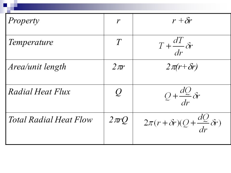 Propertyr r +  r TemperatureT Area/unit length 2r2r2  (r+  r) Radial Heat FluxQ Total Radial Heat Flow 2  rQ