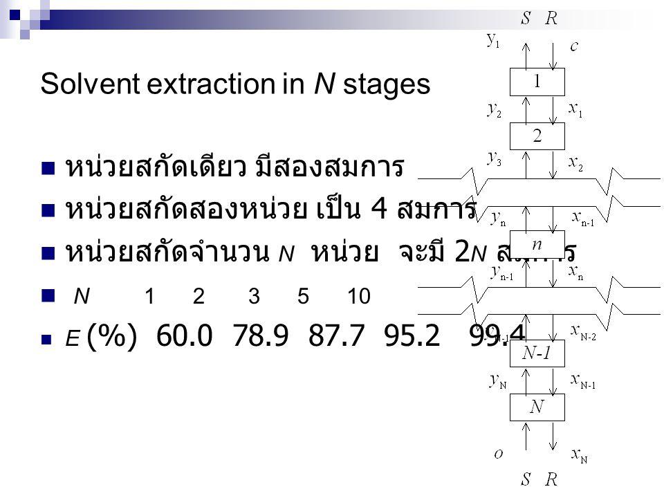 Solvent extraction in N stages หน่วยสกัดเดียว มีสองสมการ หน่วยสกัดสองหน่วย เป็น 4 สมการ หน่วยสกัดจำนวน N หน่วย จะมี 2 N สมการ N 1 2 3 5 10 E (%) 60.0 78.9 87.7 95.2 99.4