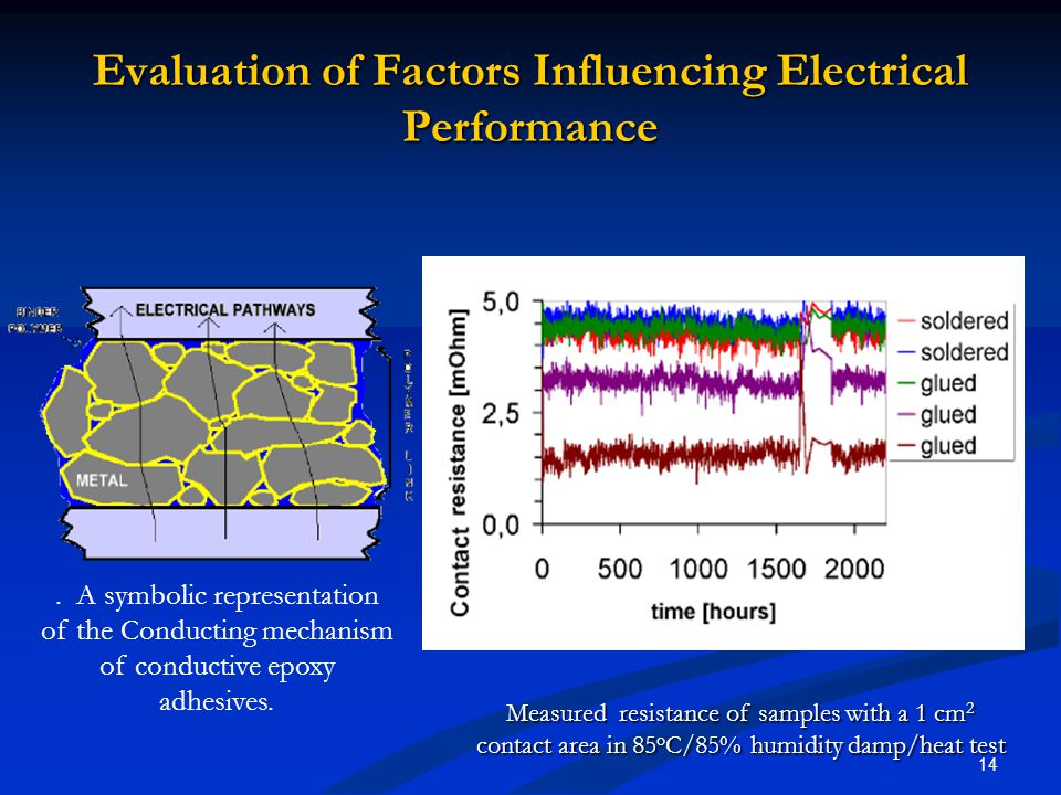 14 Evaluation of Factors Influencing Electrical Performance Measured resistance of samples with a 1 cm 2 contact area in 85 o C/85% humidity damp/heat