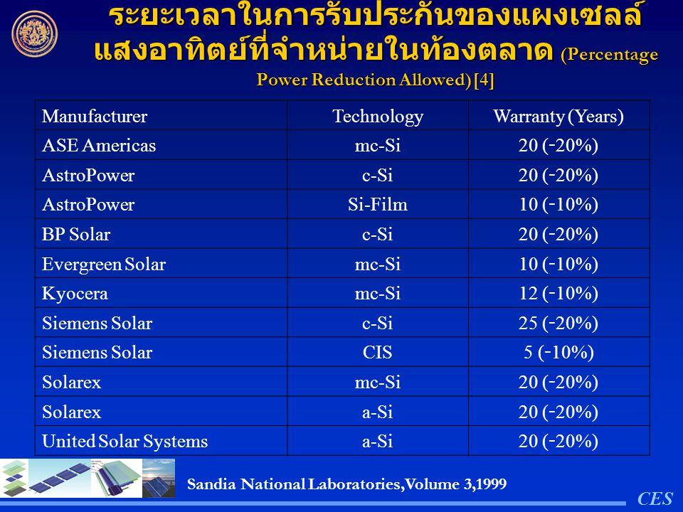 ระยะเวลาในการรับประกันของแผงเซลล์ แสงอาทิตย์ที่จำหน่ายในท้องตลาด (Percentage Power Reduction Allowed)[4] ManufacturerTechnologyWarranty (Years) ASE Am