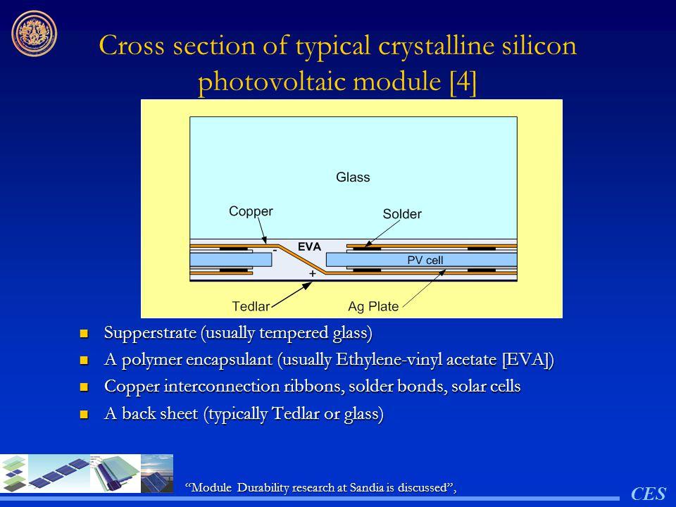 การเสื่อมสภาพมีหลายสาเหตุแบ่ง ได้ดังนี้ การเสื่อมสภาพจากความขุ่นมัวของกระจก glass superstrate การเสื่อมสภาพจากความขุ่นมัวของกระจก glass superstrate การเสื่อมสภาพจากความขุ่นมัวและการ เปลี่ยนสีของ encapsulant และ delamination การเสื่อมสภาพจากความขุ่นมัวและการ เปลี่ยนสีของ encapsulant และ delamination การเสื่อมสภาพของ Conductive Adhesive Systems การเสื่อมสภาพของ Conductive Adhesive Systems การเสื่อมสภาพของ back sheet การเสื่อมสภาพของ back sheet CES