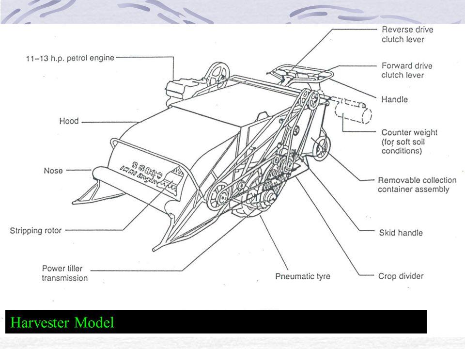 Harvester Model