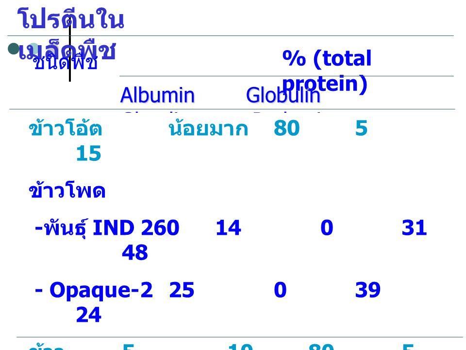 โปรตีนใน เมล็ดพืช % (total protein) ชนิดพืช Albumin Globulin Glutelin Prolamin ข้าวโอ้ตน้อยมาก 805 15 ข้าวโพด - พันธุ์ IND 26014 031 48 - Opaque-2 25