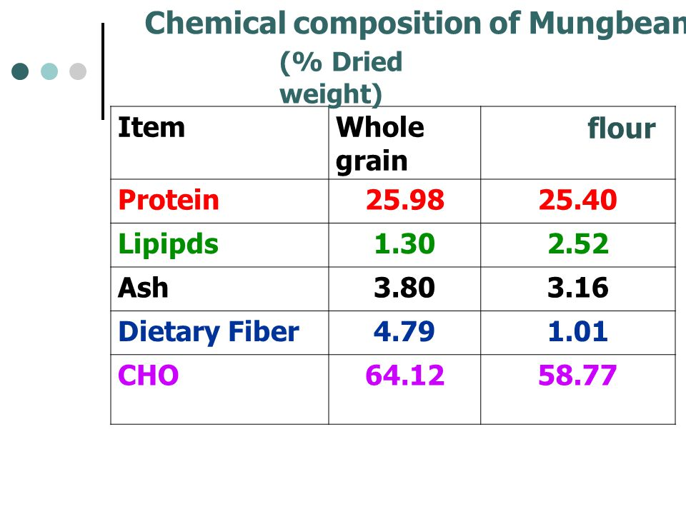 Chemical composition of Mungbean and its flour ItemWhole grain flour Protein25.9825.40 Lipipds1.302.52 Ash3.803.16 Dietary Fiber4.791.01 CHO64.1258.77 (% Dried weight)
