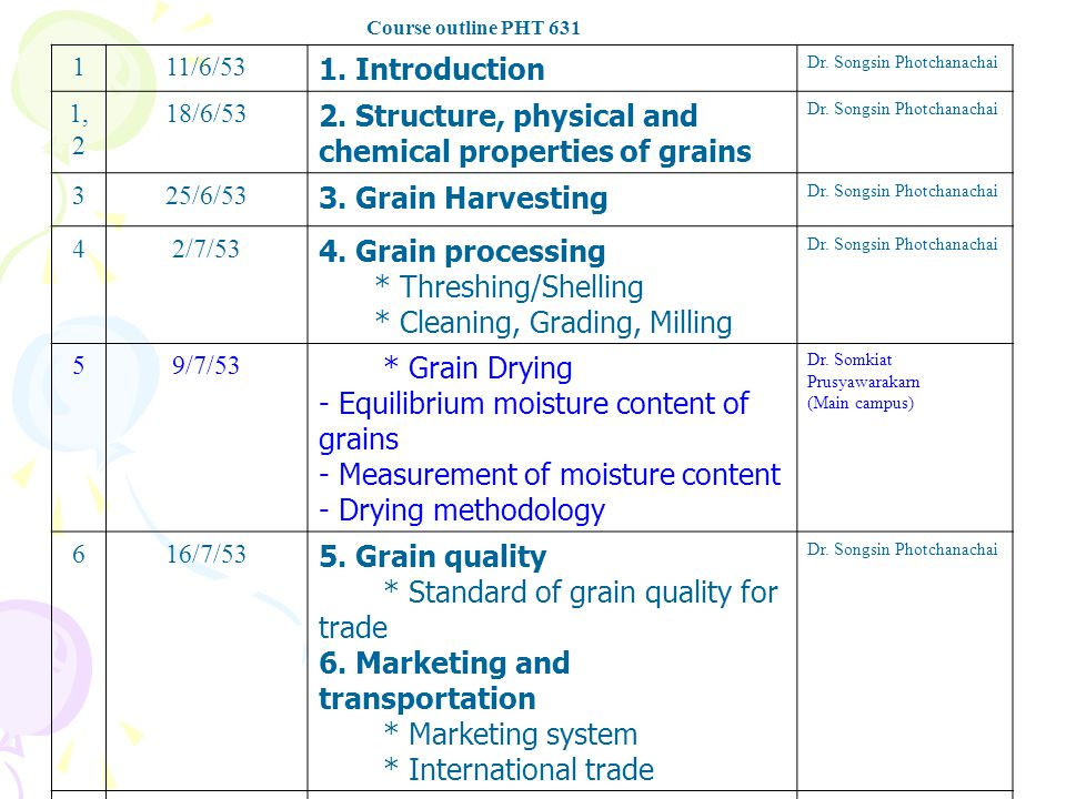  J.of Drying Tech.  J. of Agri Food Chem  J. of Stored product res.
