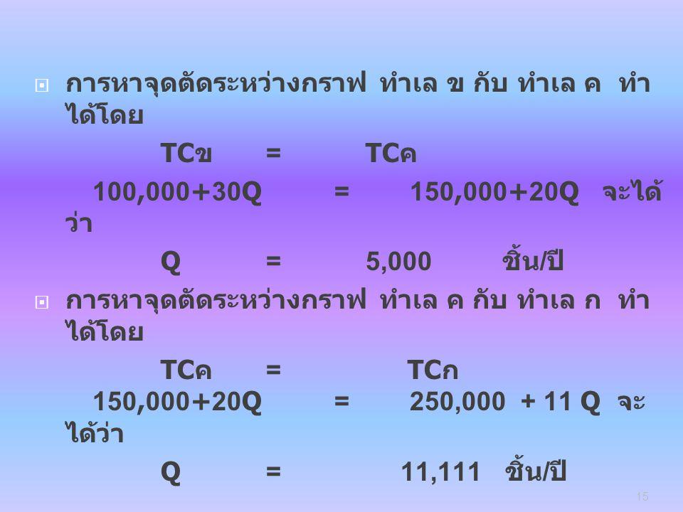  การหาจุดตัดระหว่างกราฟ ทำเล ข กับ ทำเล ค ทำ ได้โดย TC ข =TC ค 100,000+30Q = 150,000+20Q จะได้ ว่า Q =5,000 ชิ้น / ปี  การหาจุดตัดระหว่างกราฟ ทำเล ค