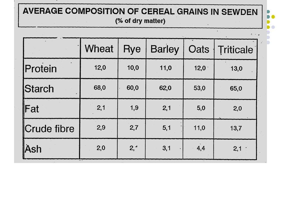 องค์ประกอบทางเคมีของเมล็ดถั่วเขียวและแป้งถั่วเขียว สารอาหารเมล็ดถั่ว เขียว แป้งถั่วเขียว โปรตีน 25.9825.40 ไขมัน 1.302.52 เถ้า 3.803.16 เยื่อใย 4.791.01 คาร์โบไฮเดรต 64.1258.77 ( คิดเป็นร้อยละของ น้ำหนักแห้ง )