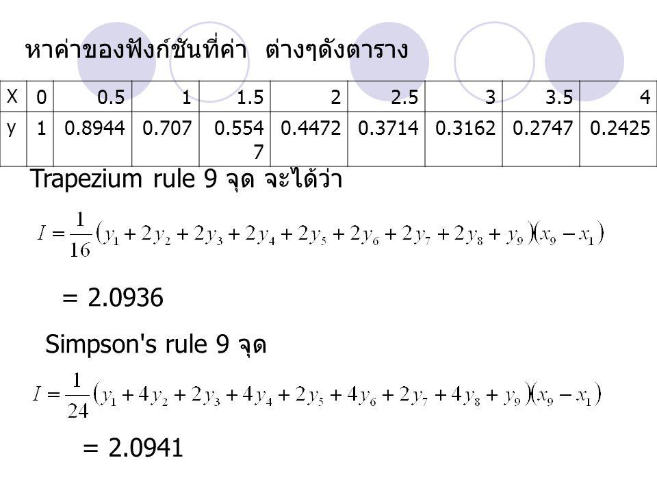 หาค่าของฟังก์ชันที่ค่า ต่างๆดังตาราง X 00.511.522.533.54 y 10.89440.7070.554 7 0.44720.37140.31620.27470.2425 Trapezium rule 9 จุด จะได้ว่า = 2.0936 S