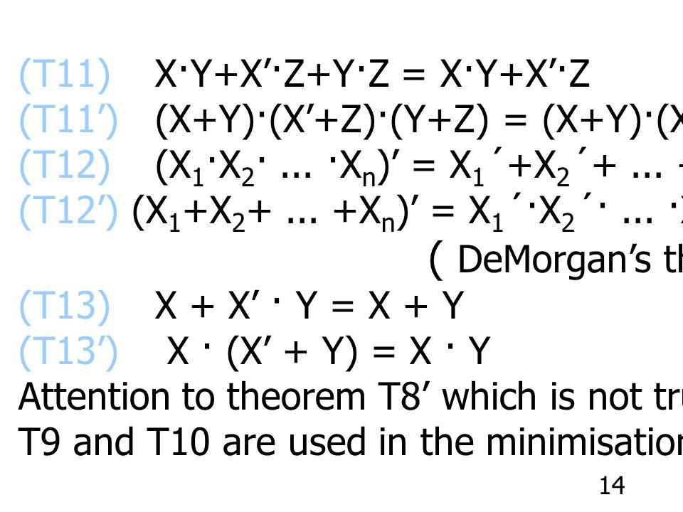 14 (T11)X·Y+X'·Z+Y·Z = X·Y+X'·Z(Consensus) (T11')(X+Y)·(X'+Z)·(Y+Z) = (X+Y)·(X'+Z) (T12)(X 1 ·X 2 ·...
