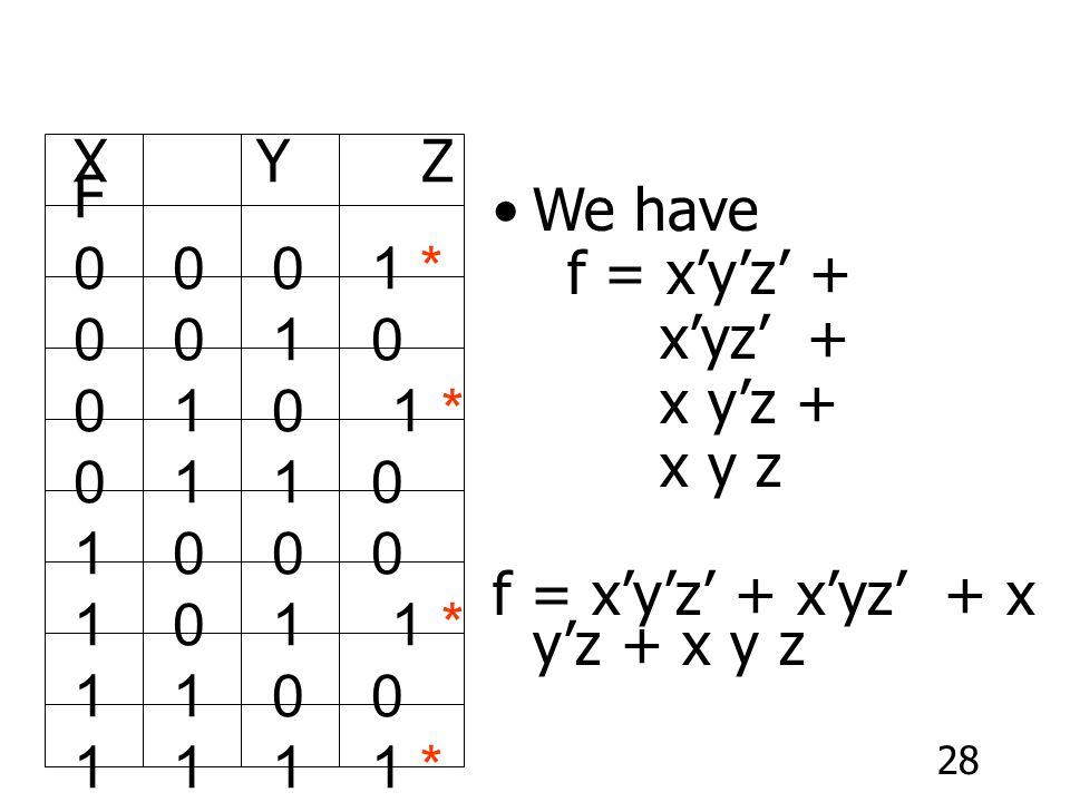 28 We have f = x'y'z' + x'yz' + x y'z + x y z f = x'y'z' + x'yz' + x y'z + x y z X Y Z F 0 0 0 1 * 0 0 1 0 0 1 0 1 * 0 1 1 0 1 0 0 0 1 0 1 1 * 1 1 0 0 1 1 1 1 *