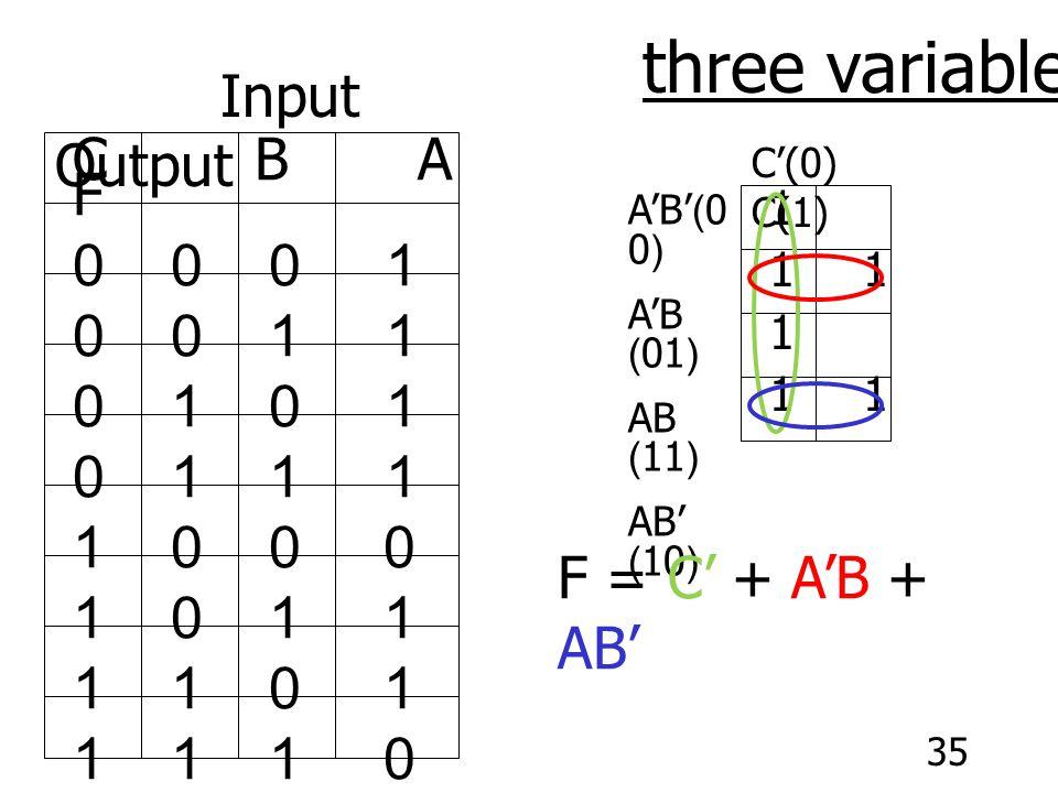 35 C B A F 0 0 0 1 0 0 1 1 0 1 0 1 1 1 1 0 0 0 1 0 1 1 1 1 0 1 1 1 1 0 Input Output C'(0) C(1) A'B'(0 0) A'B (01) AB (11) AB' (10) 1 F = C' + A'B + AB' three variables