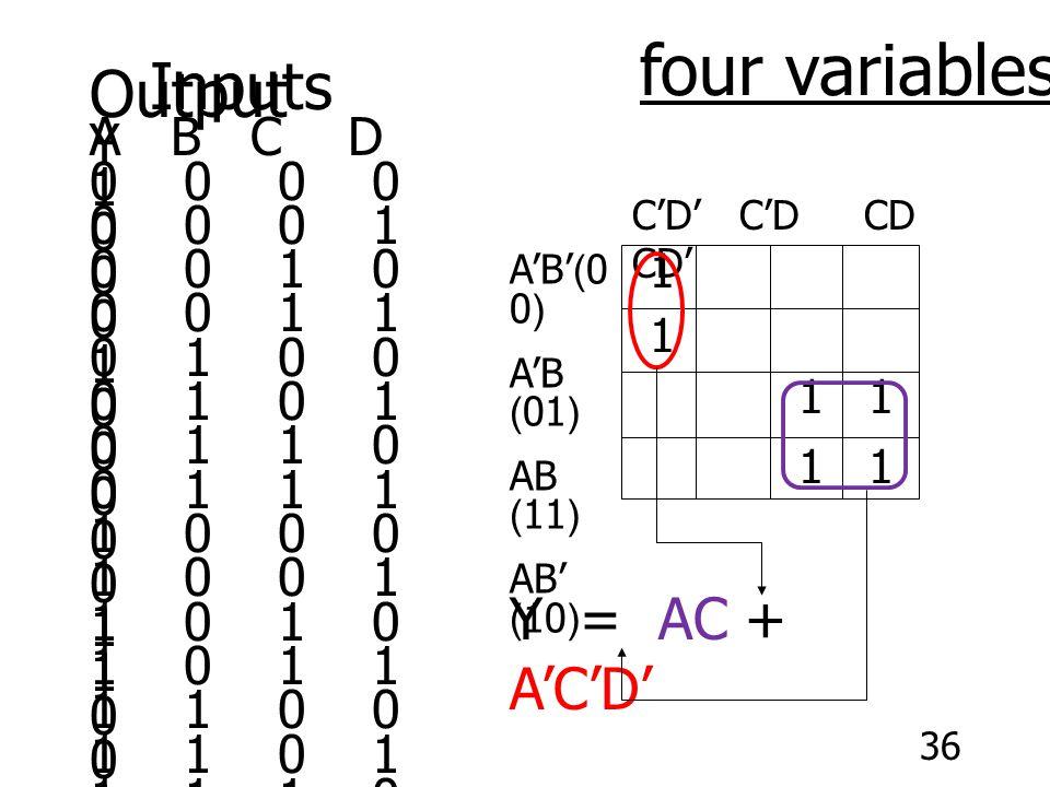 36 Inputs Output A B C D Y 0 0 0 0 1 0 0 0 1 0 0 0 1 0 0 0 0 1 1 0 0 1 0 0 1 0 1 0 1 0 0 1 1 0 0 0 1 1 1 0 1 0 0 0 0 1 0 0 1 0 1 0 1 0 1 1 0 1 1 1 1 1 0 0 0 1 1 0 1 0 1 1 1 0 1 1 1 1 1 1 four variables C'D' C'D CD CD' A'B'(0 0) A'B (01) AB (11) AB' (10) 1 1 1 11 1 Y = AC + A'C'D'